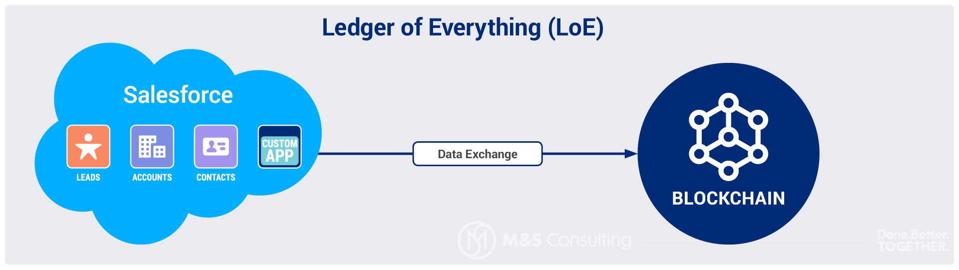 Ledger of Everything, Blockchain, Salesforce
