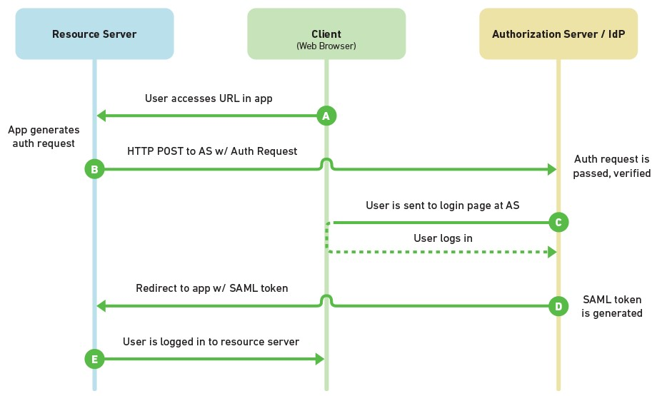 Mutually Human SAML 2.0 Flow federated sso, a primer (saml, oauth 2 0, openid connect) m&s