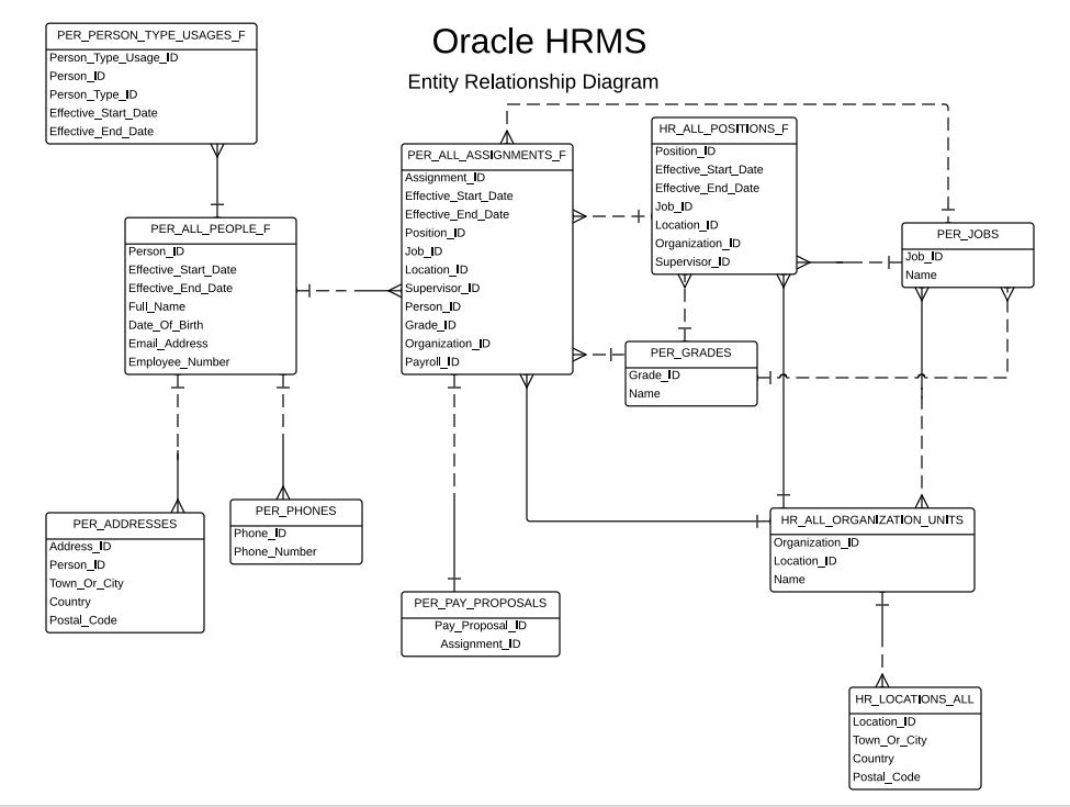 Understanding the core oracle e business suite hrms tables ms erd 2 ccuart Image collections