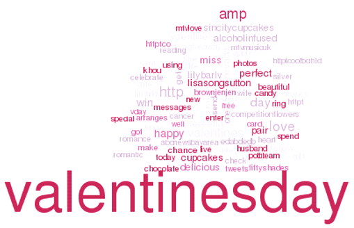 Oracle R Valentine's Day word cloud