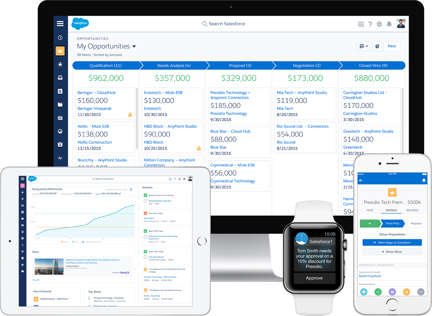 How salesforce will look with it's new UI on different devices