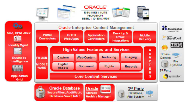 Oracle ECM Vs UCM Whats The Difference MampS